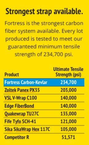Fortress™ Carbon Strap Facts