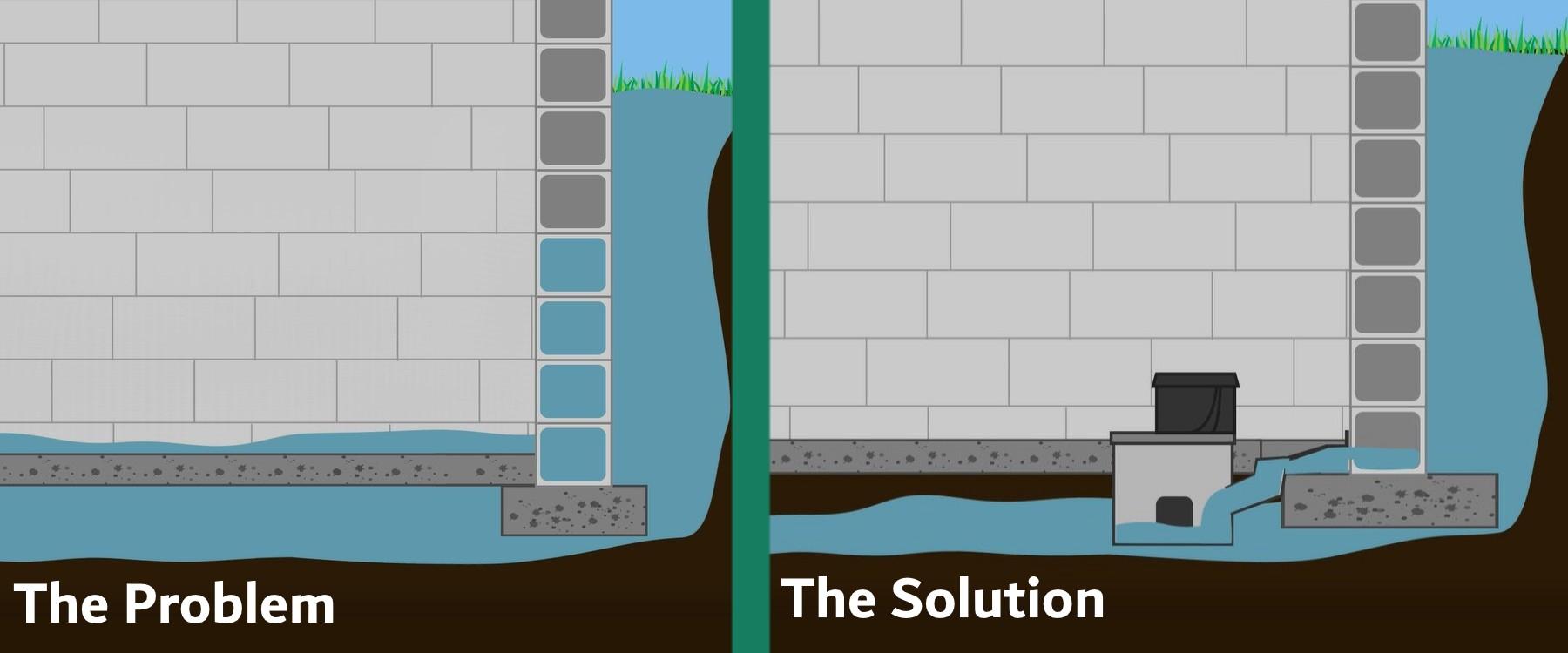 basement the problem solution guardian