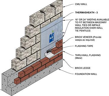 Rmax Thermasheath 3 Cavity Wall Brick Veneer Diagram1